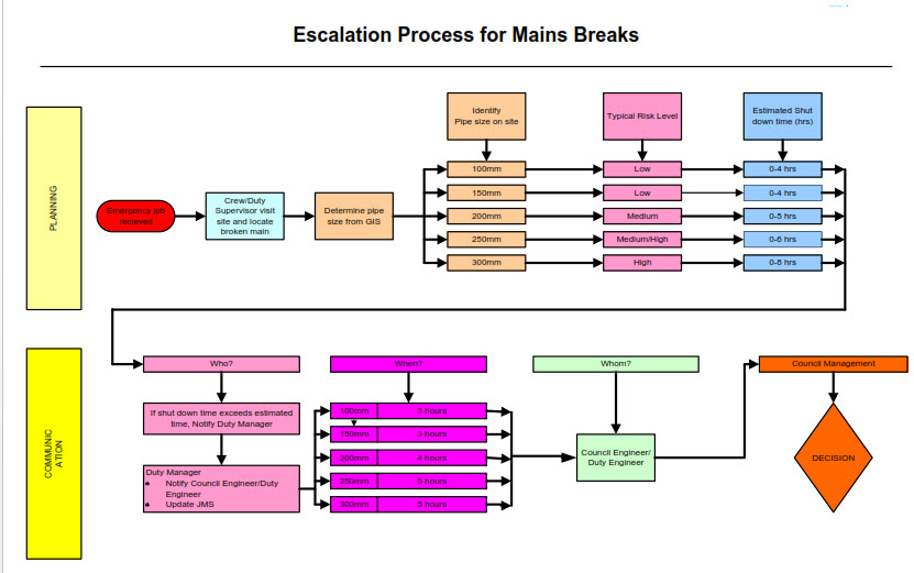 Escalation Process Water
