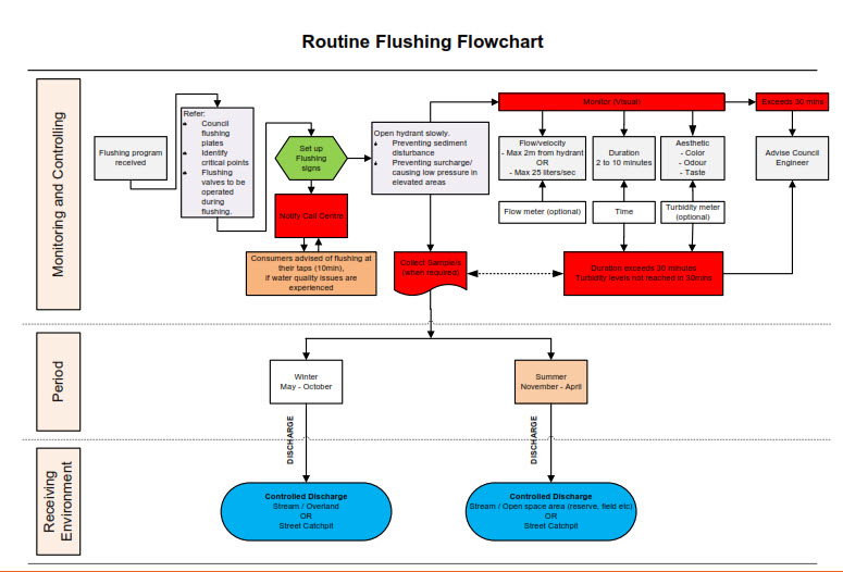 Routine Flushing Process