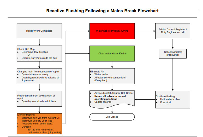 Routine Flushing Process 2