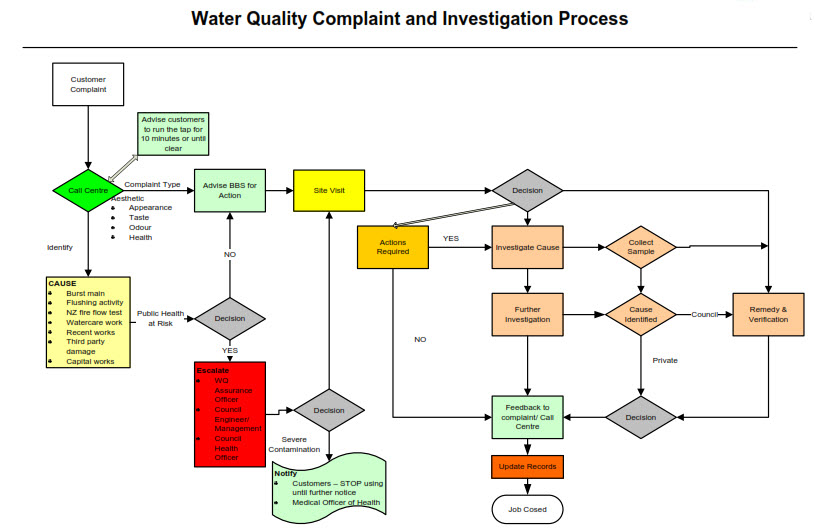 Water Quality Investigation Process