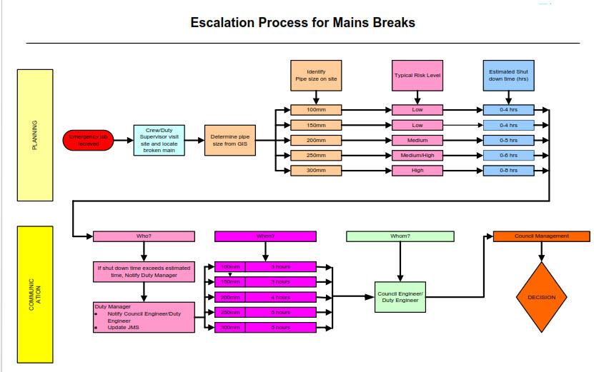 Escalation Process Water
