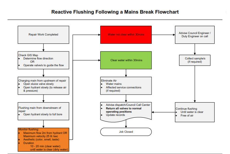 Reactive Flushing Water
